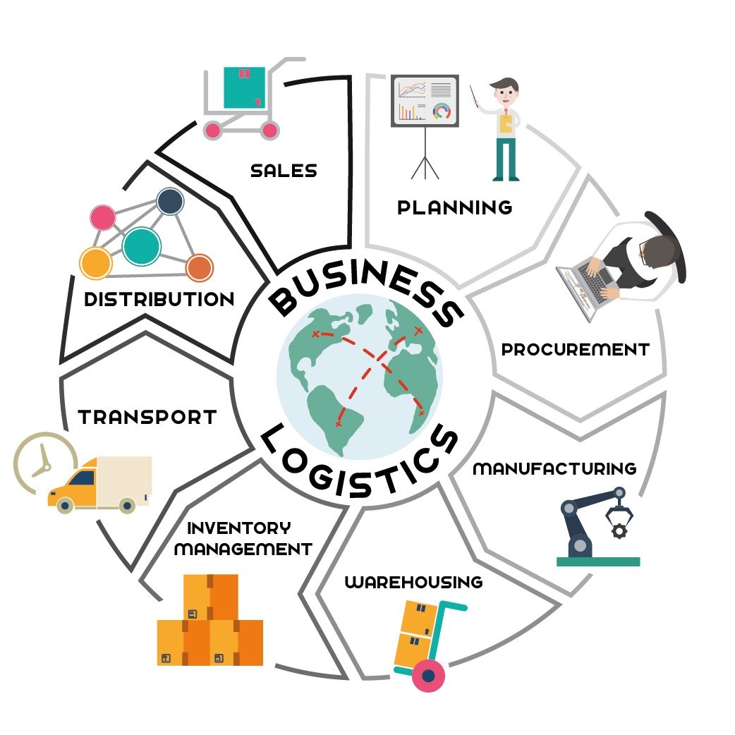 Graduate Program  Business Logistics